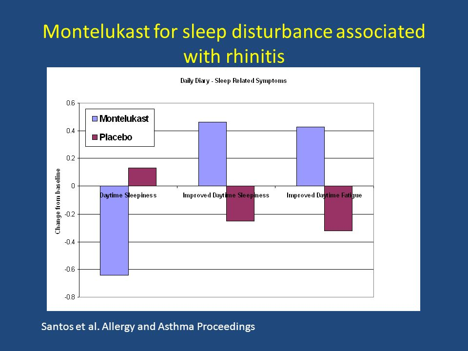 Montelukast for sleep disturbance associated with rhinitis