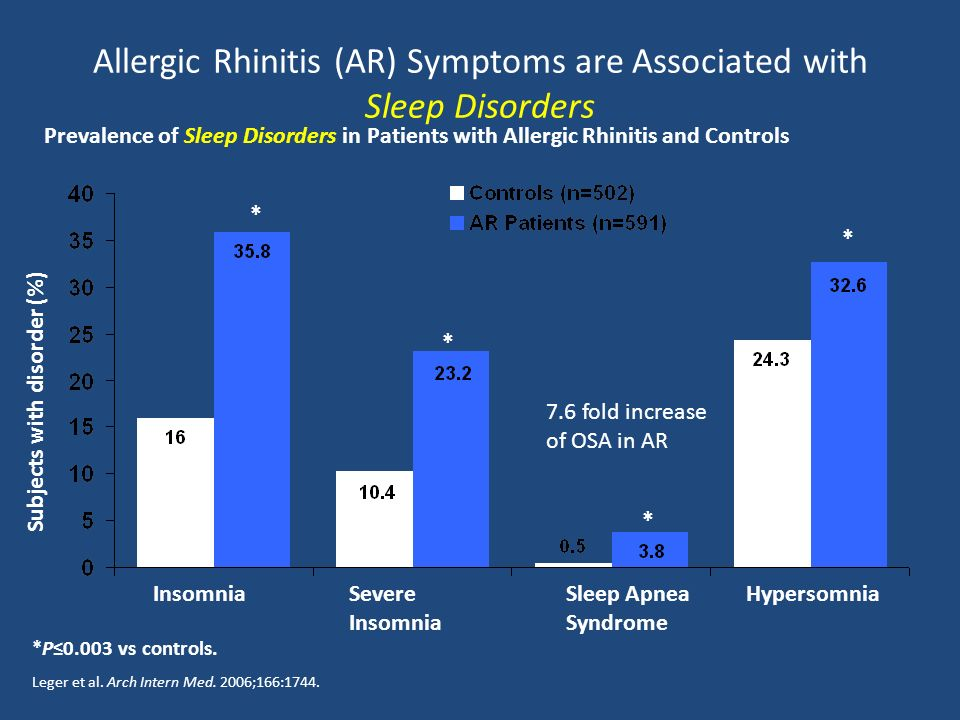 Allergic Rhinitis (AR) Symptoms are Associated with Sleep Disorders