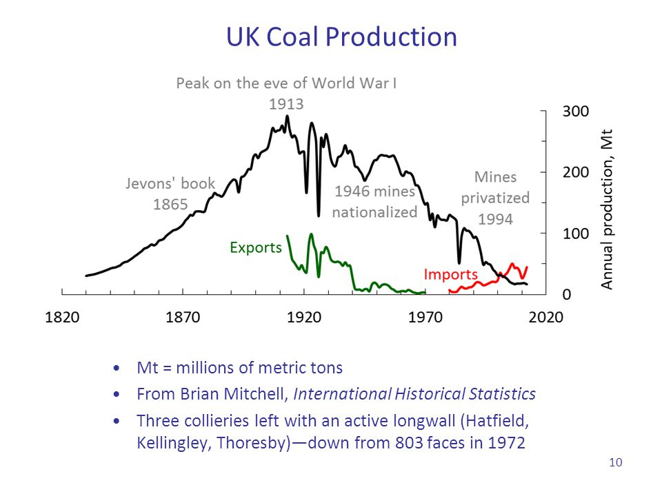 UK Coal Production Mt = millions of metric tons