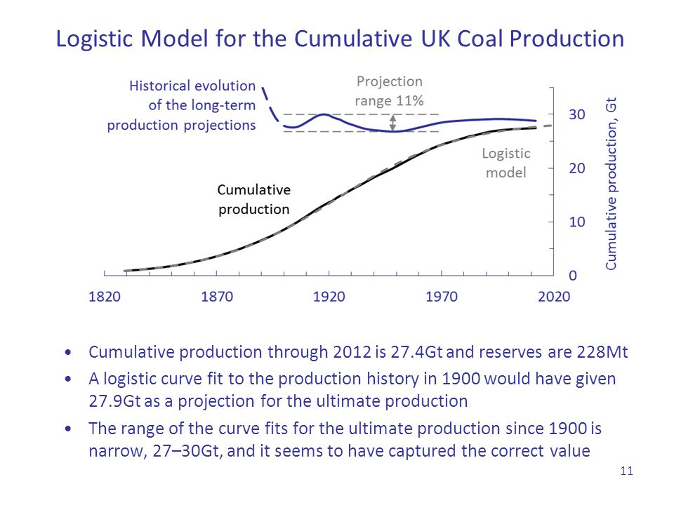 Logistic Model for the Cumulative UK Coal Production