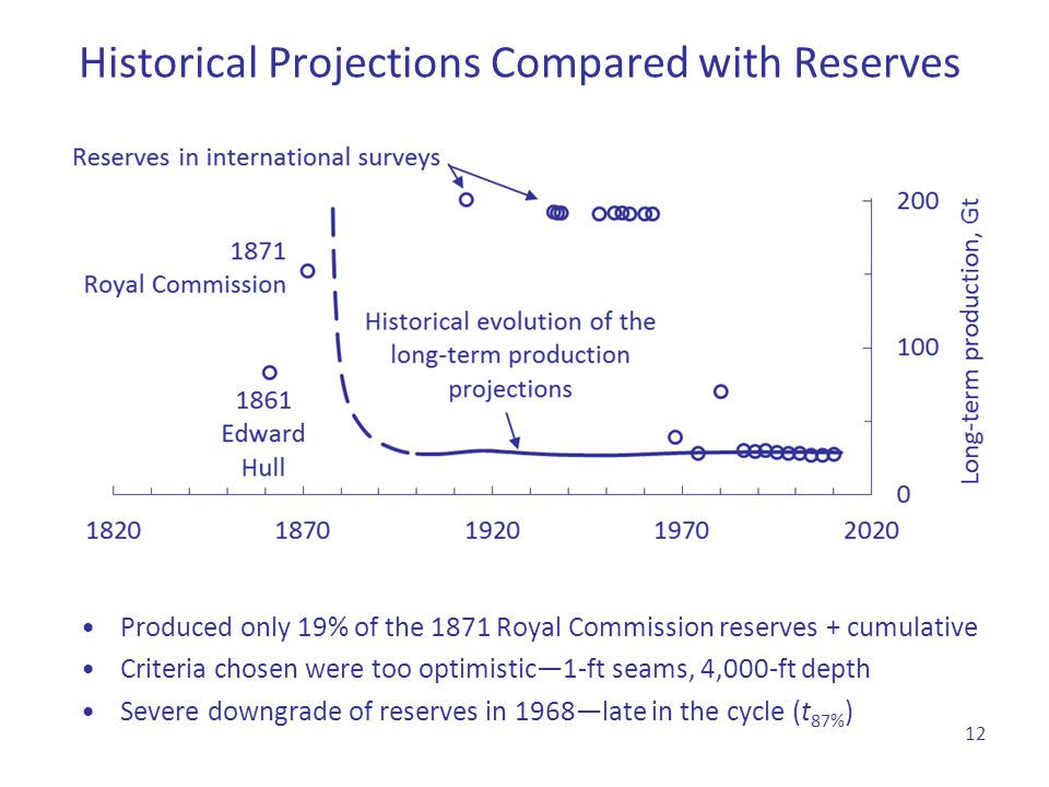 Historical Projections Compared with Reserves