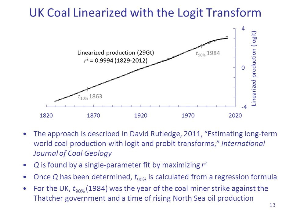 UK Coal Linearized with the Logit Transform