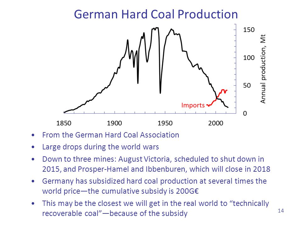 German Hard Coal Production