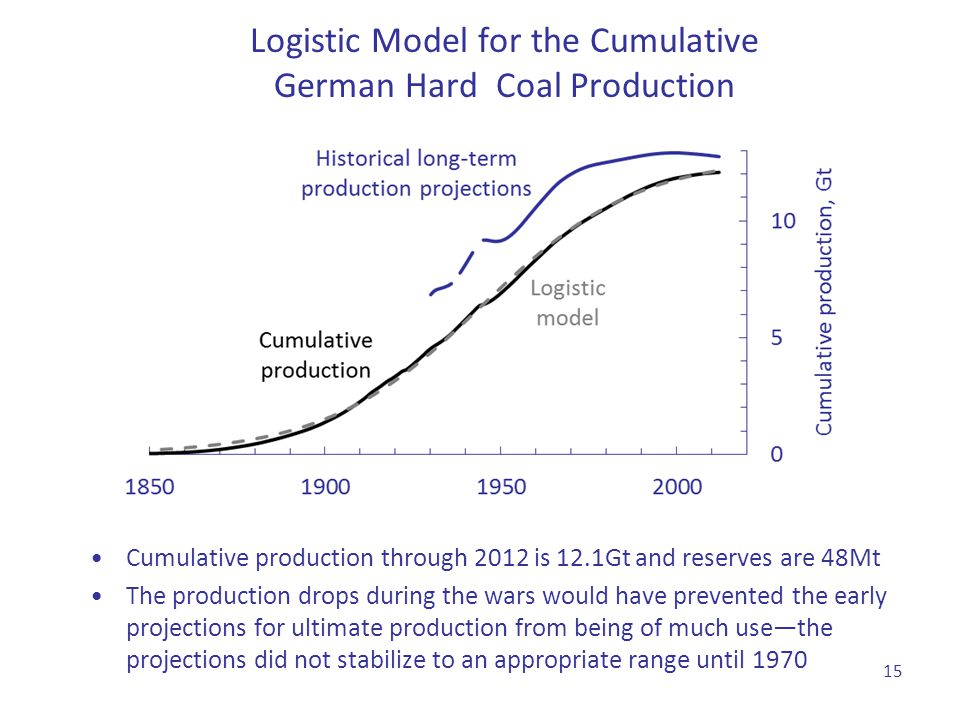 Logistic Model for the Cumulative German Hard Coal Production