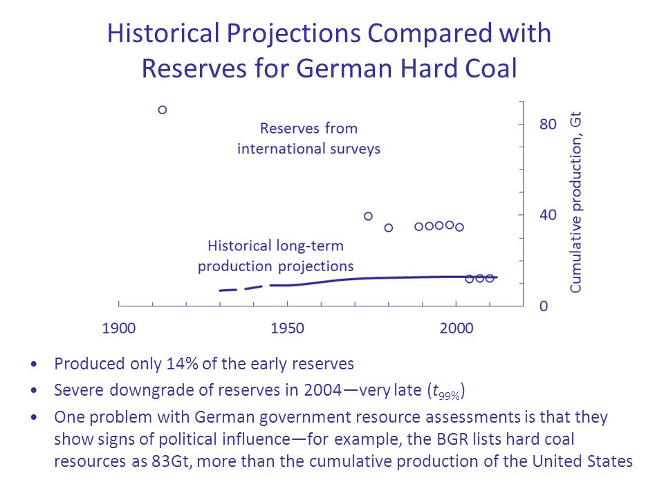 Historical Projections Compared with Reserves for German Hard Coal