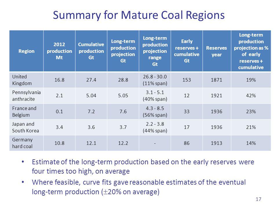 Summary for Mature Coal Regions
