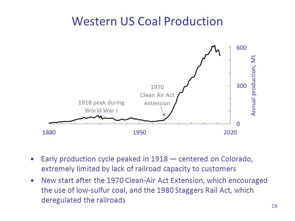 Western US Coal Production