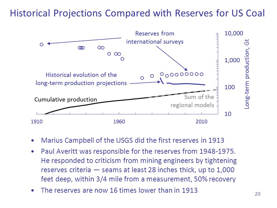 Historical Projections Compared with Reserves for US Coal