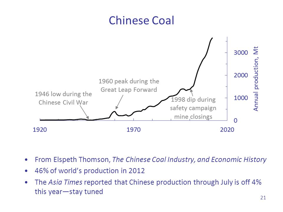 Chinese Coal From Elspeth Thomson, The Chinese Coal Industry, and Economic History. 46% of world's production in 2012.