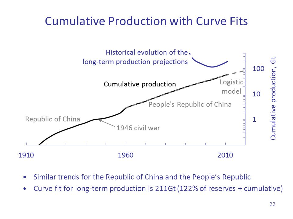Cumulative Production with Curve Fits