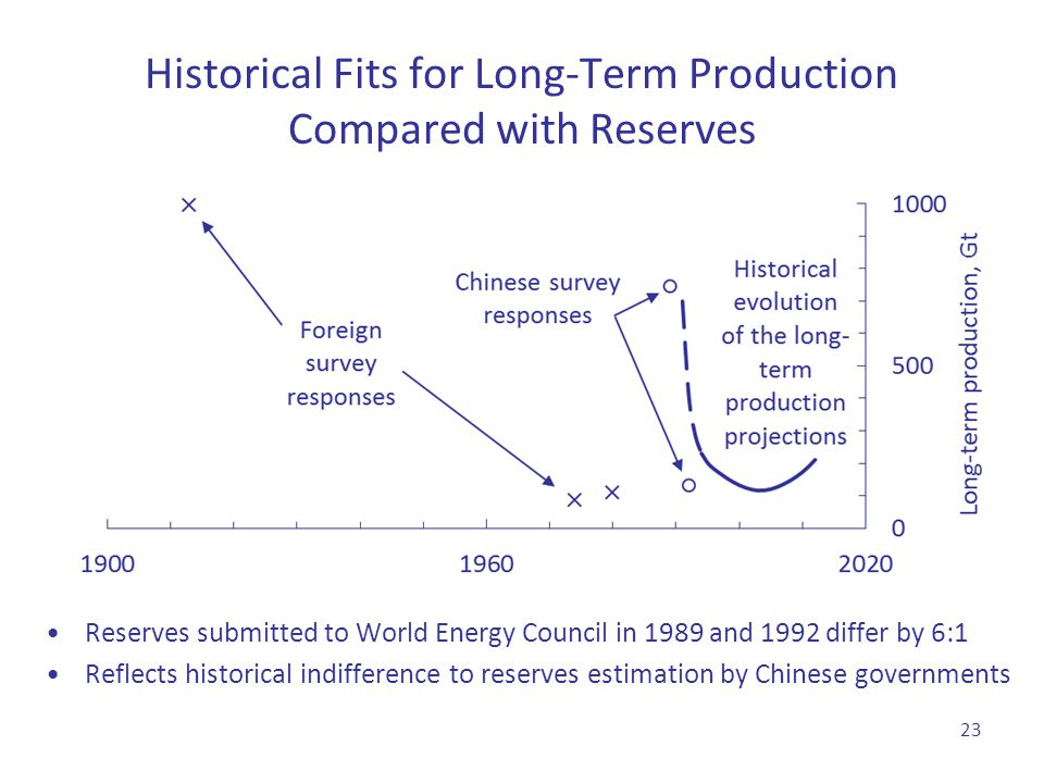 Historical Fits for Long-Term Production Compared with Reserves