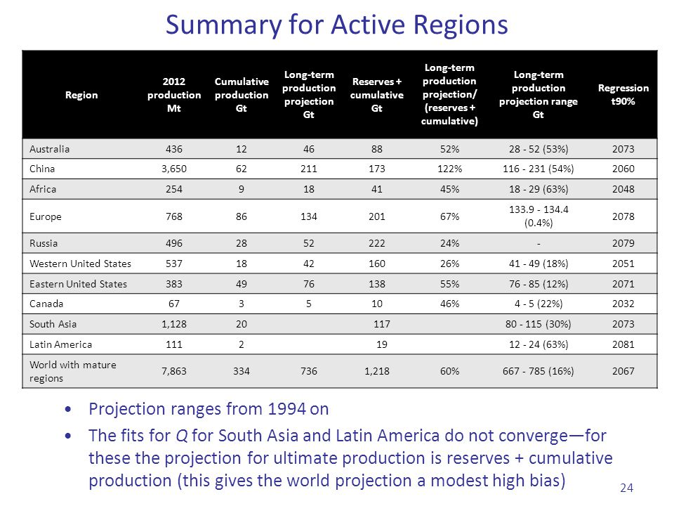 Summary for Active Regions