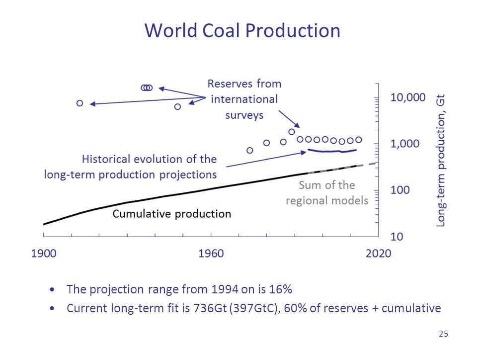 World Coal Production The projection range from 1994 on is 16%