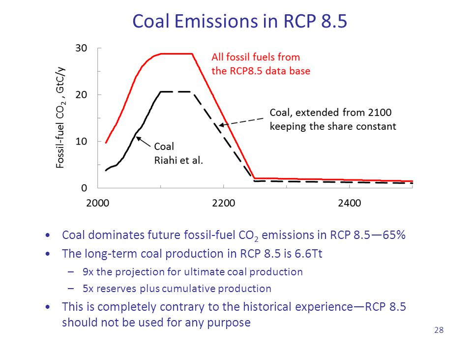 Coal Emissions in RCP 8.5 Coal dominates future fossil-fuel CO2 emissions in RCP 8.5—65% The long-term coal production in RCP 8.5 is 6.6Tt.