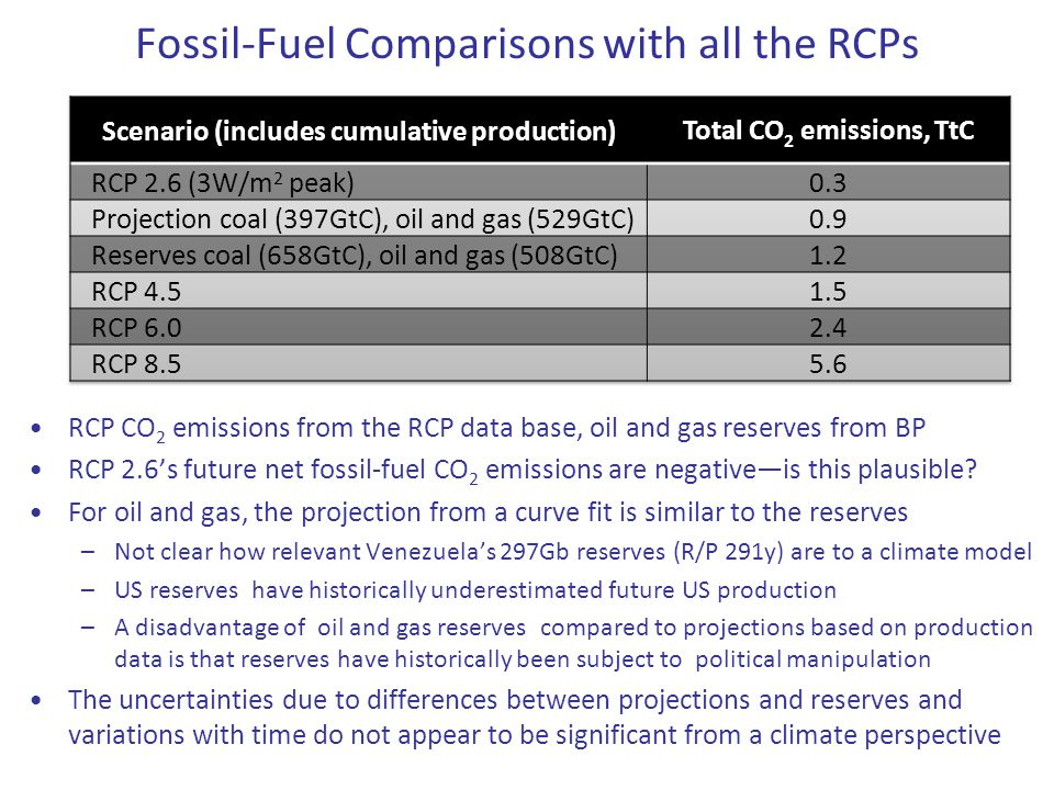 Fossil-Fuel Comparisons with all the RCPs