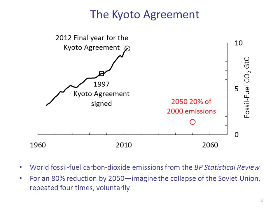The Kyoto Agreement World fossil-fuel carbon-dioxide emissions from the BP Statistical Review.