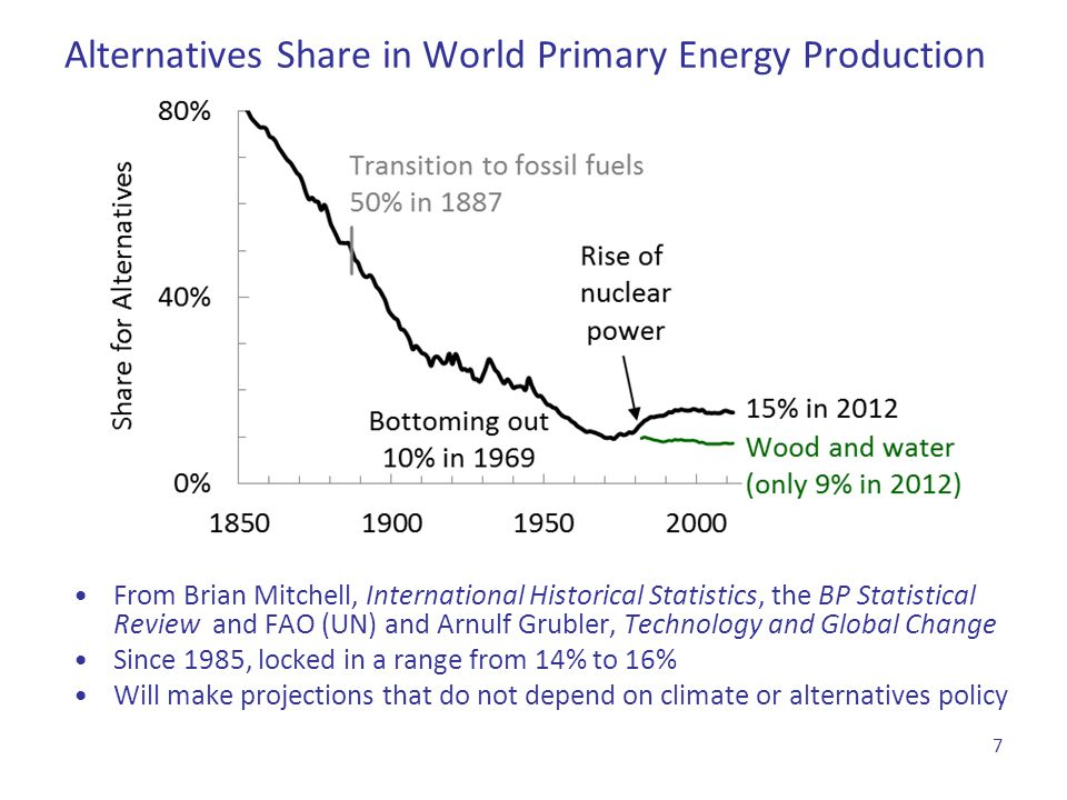 Alternatives Share in World Primary Energy Production
