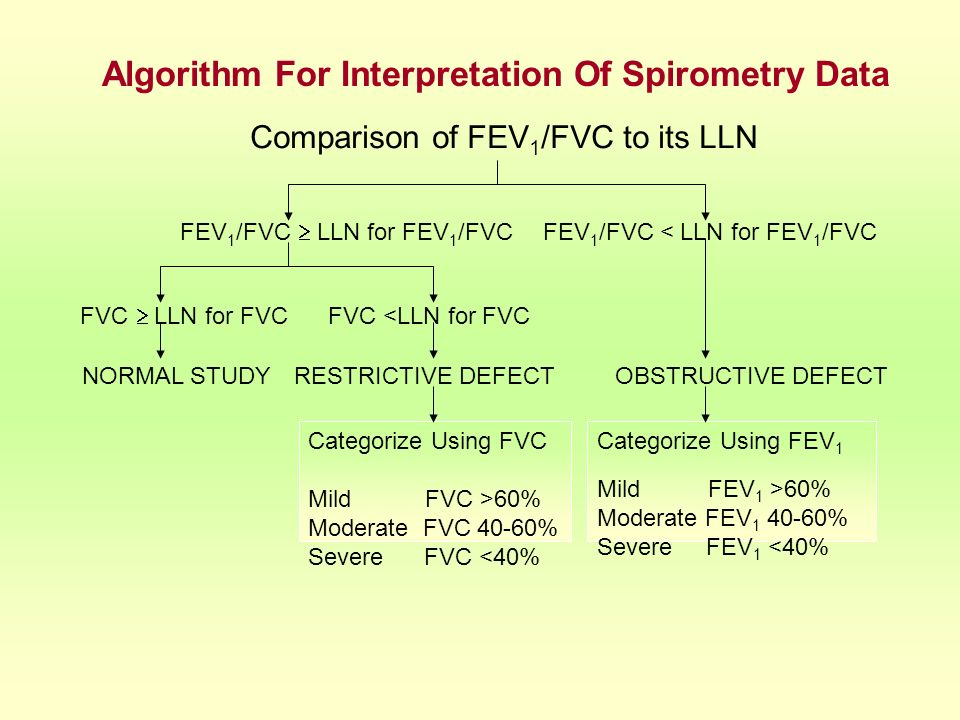 Algorithm For Interpretation Of Spirometry Data