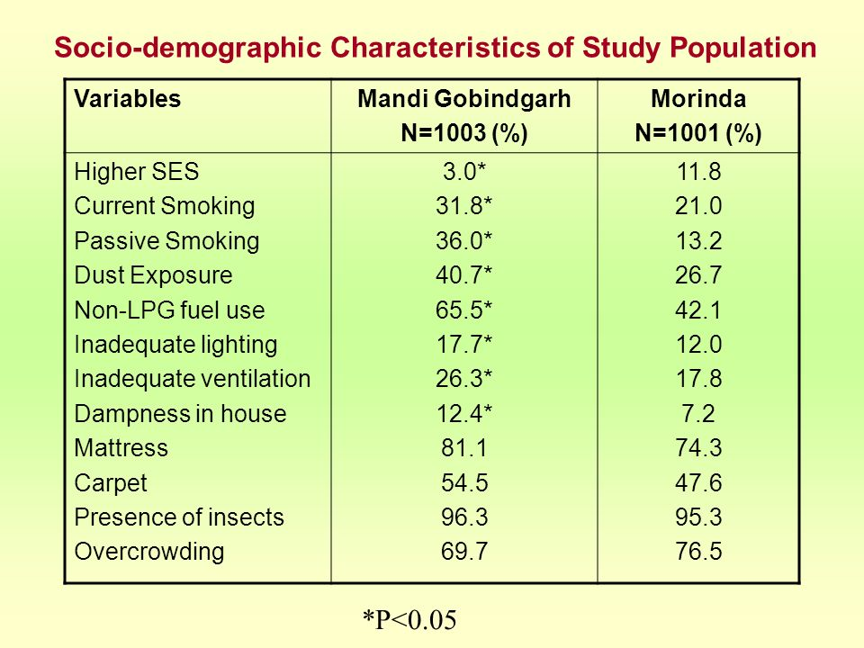 Socio-demographic Characteristics of Study Population