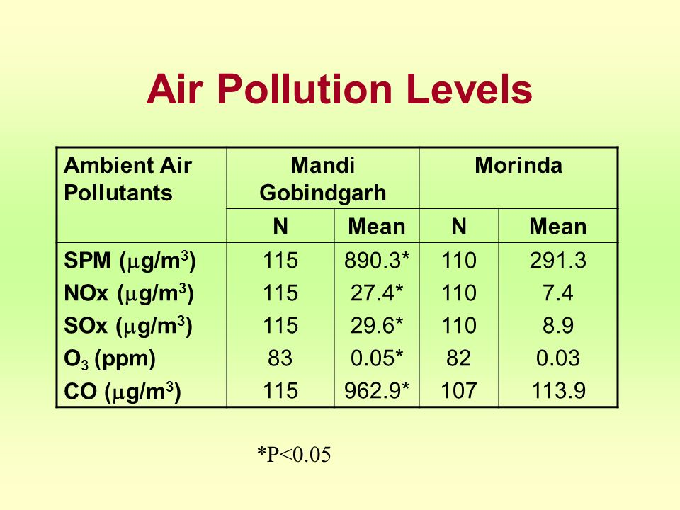 Air Pollution Levels Ambient Air Pollutants Mandi Gobindgarh Morinda N