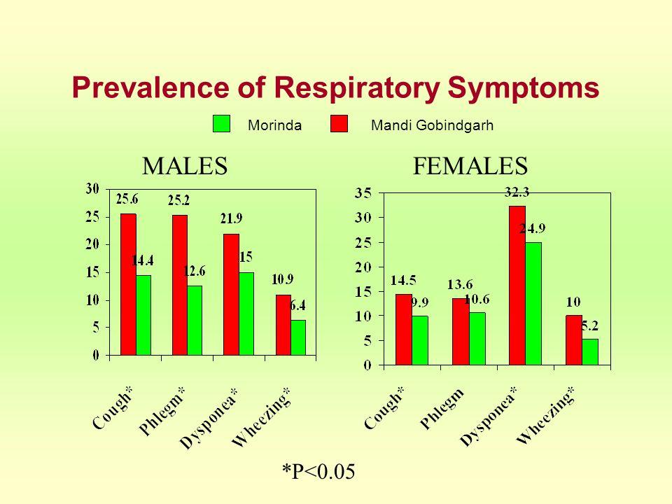 Prevalence of Respiratory Symptoms