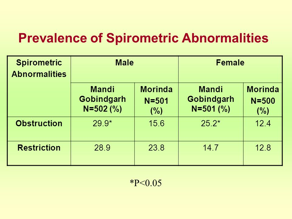 Prevalence of Spirometric Abnormalities
