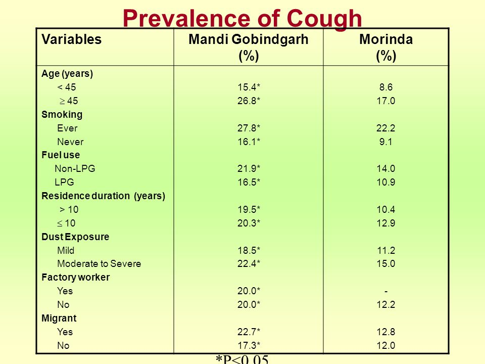 Prevalence of Cough *P<0.05 Variables Mandi Gobindgarh (%)