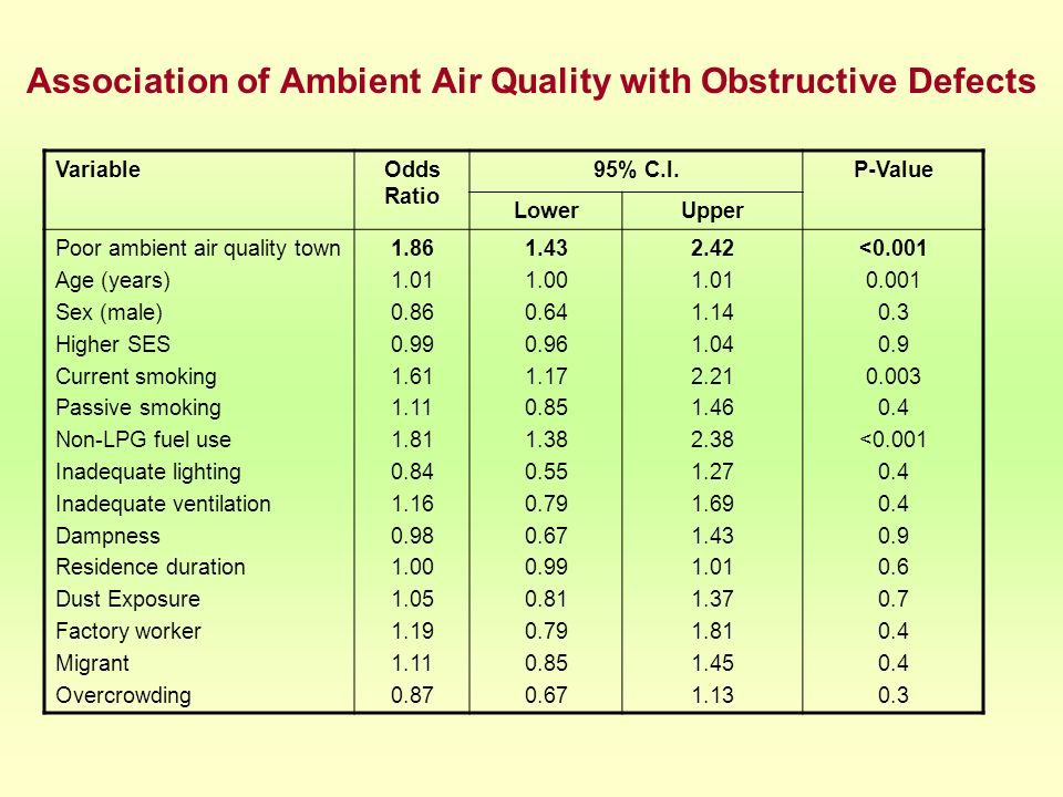 Association of Ambient Air Quality with Obstructive Defects