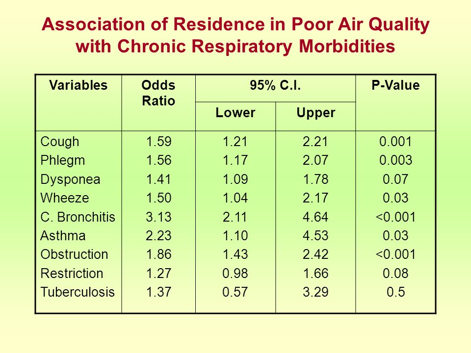 Association of Residence in Poor Air Quality with Chronic Respiratory Morbidities