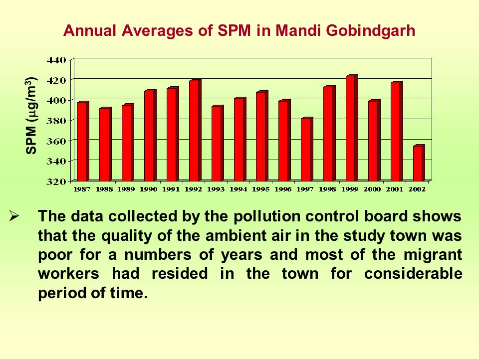 Annual Averages of SPM in Mandi Gobindgarh