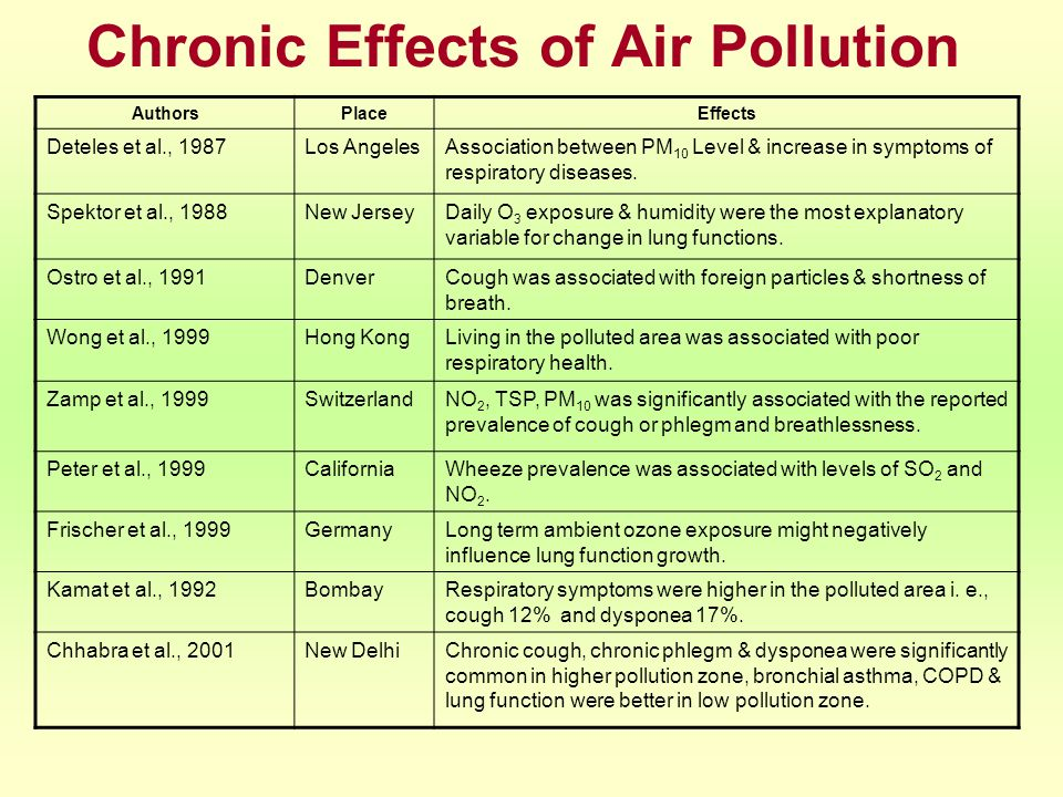 Chronic Effects of Air Pollution