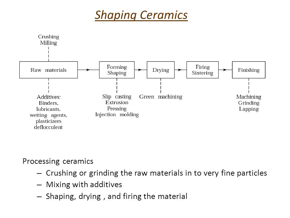 Shaping Ceramics Processing ceramics
