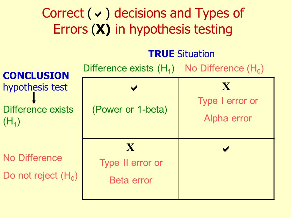 Correct () decisions and Types of Errors (X) in hypothesis testing