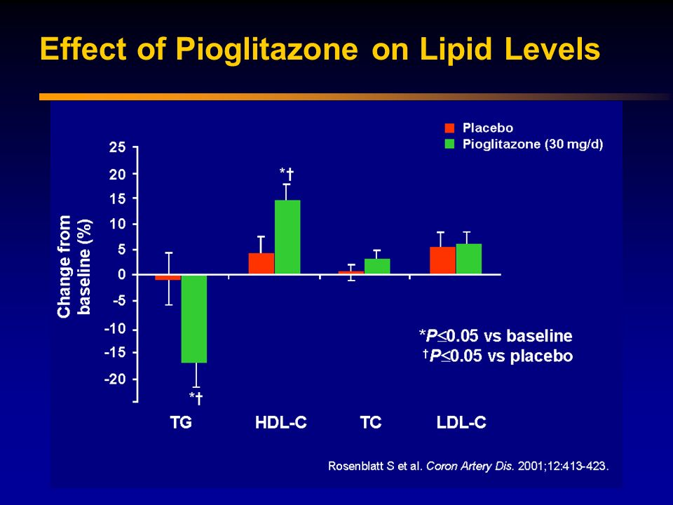 Effect of Pioglitazone on Lipid Levels