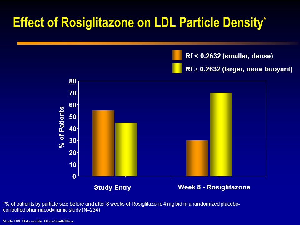 Effect of Rosiglitazone on LDL Particle Density*