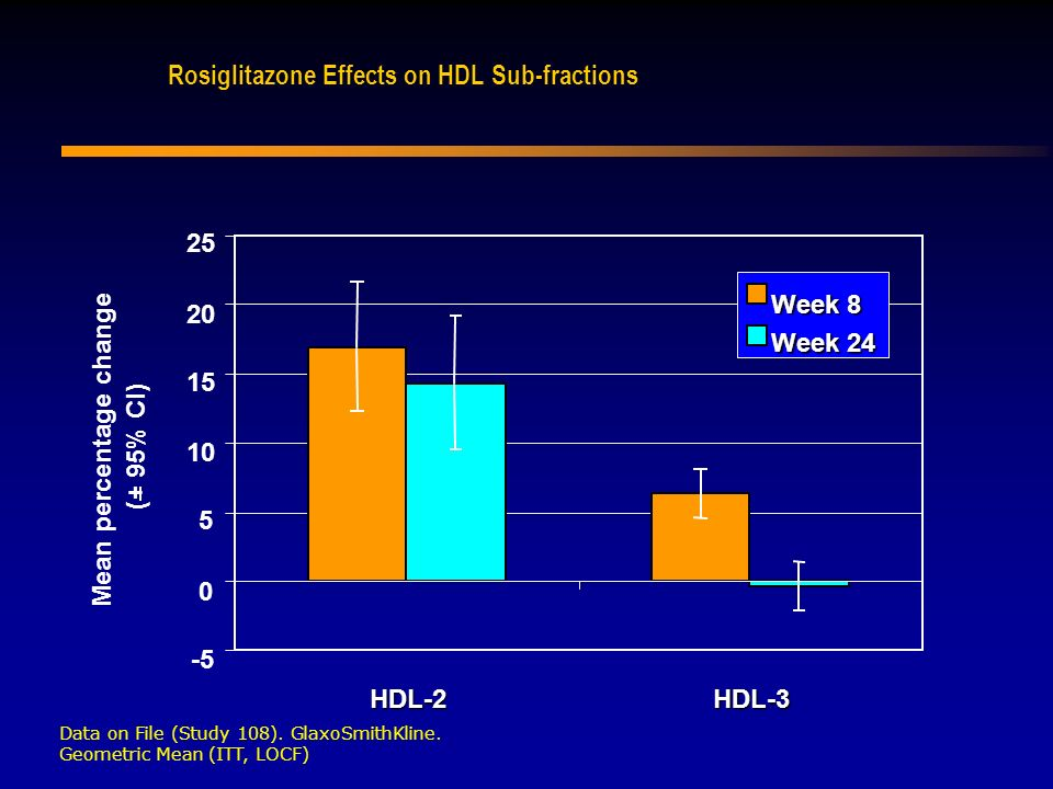 Rosiglitazone Effects on HDL Sub-fractions