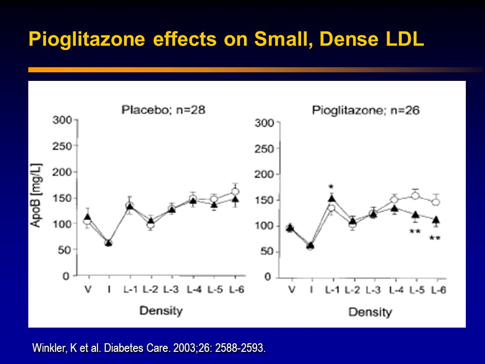 Pioglitazone effects on Small, Dense LDL
