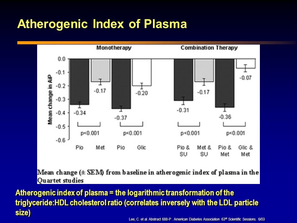 Atherogenic Index of Plasma