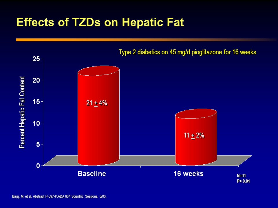 Effects of TZDs on Hepatic Fat