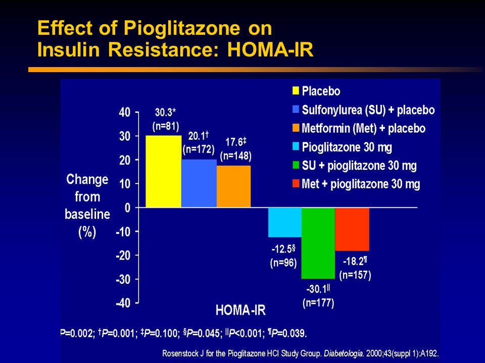 Effect of Pioglitazone on Insulin Resistance: HOMA-IR