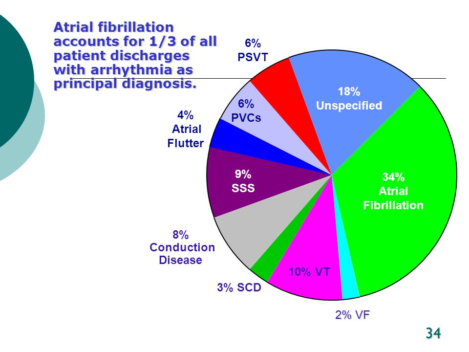 Atrial fibrillation accounts for 1/3 of all patient discharges with arrhythmia as principal diagnosis.