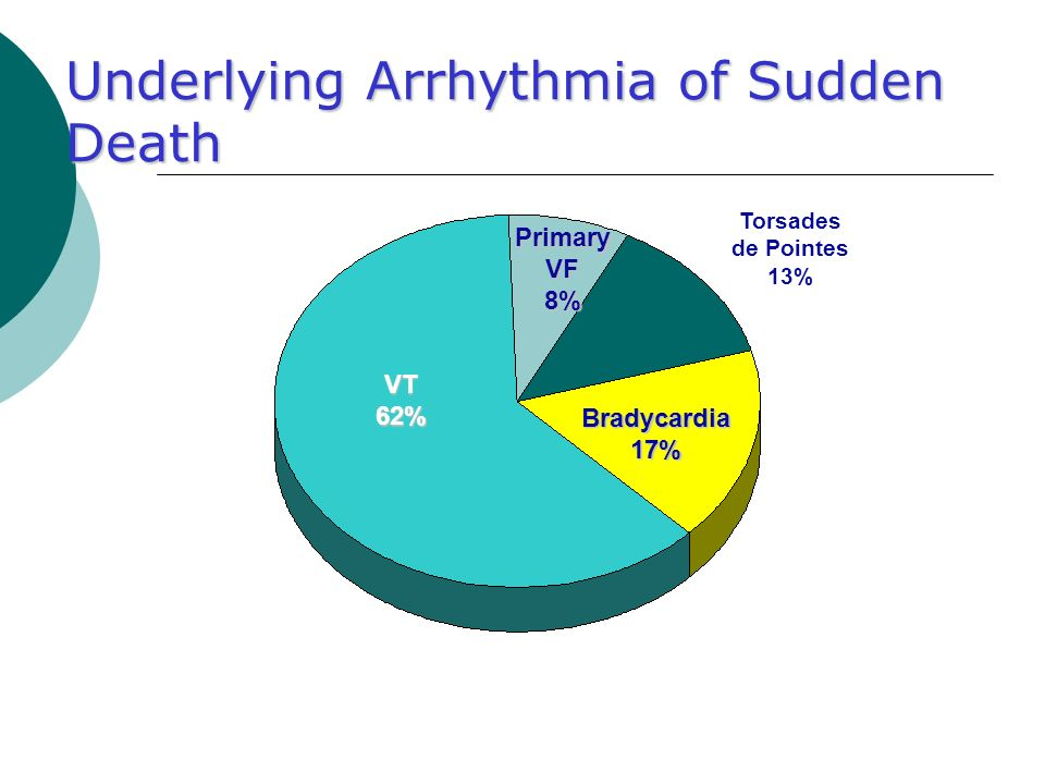 Underlying Arrhythmia of Sudden Death