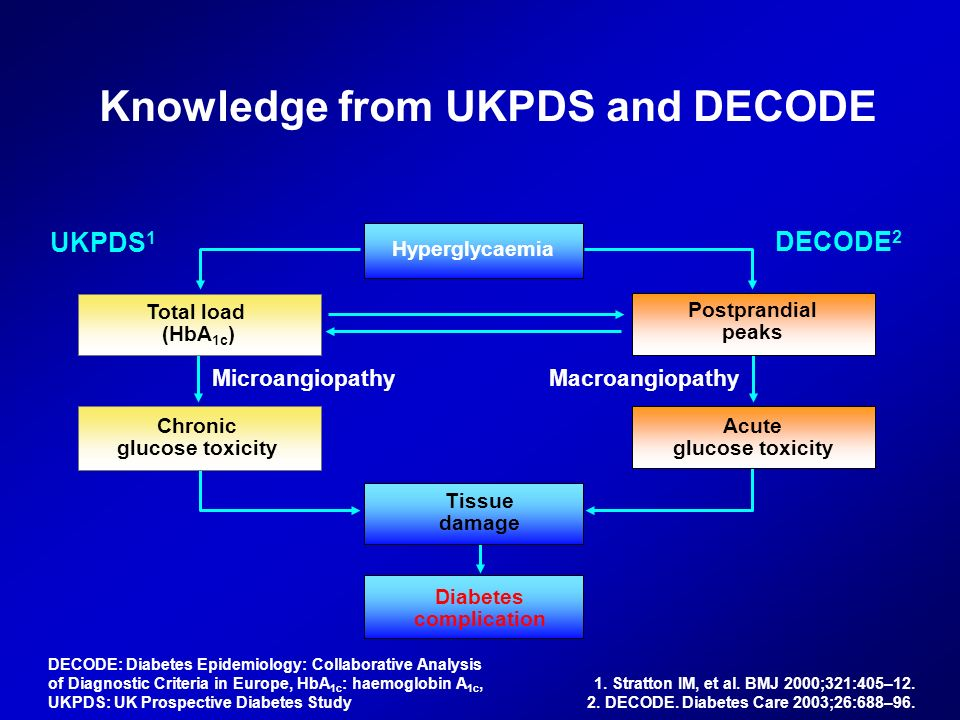 Knowledge from UKPDS and DECODE