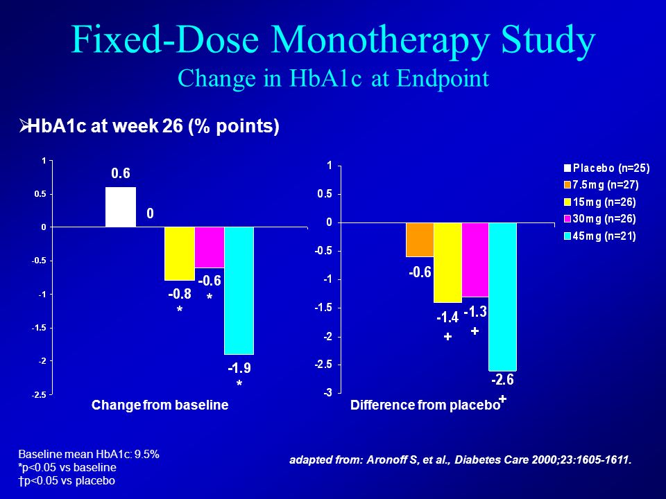 Fixed-Dose Monotherapy Study Change in HbA1c at Endpoint