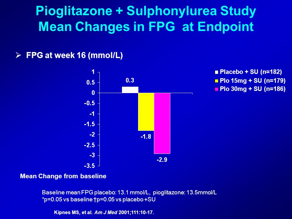 Pioglitazone + Sulphonylurea Study Mean Changes in FPG at Endpoint