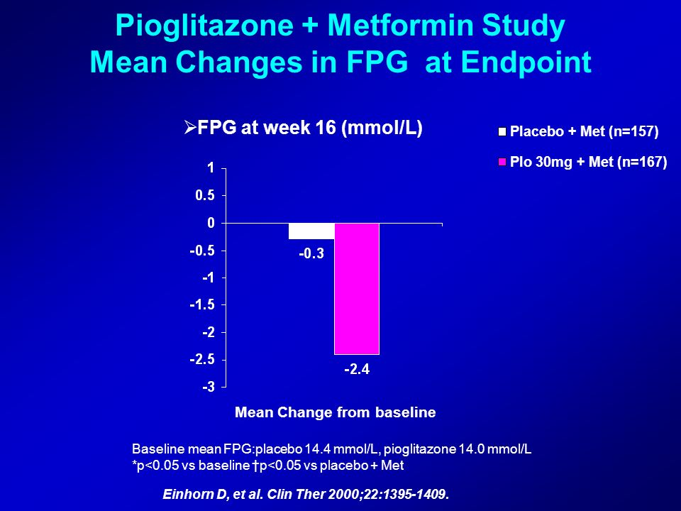 Pioglitazone + Metformin Study Mean Changes in FPG at Endpoint