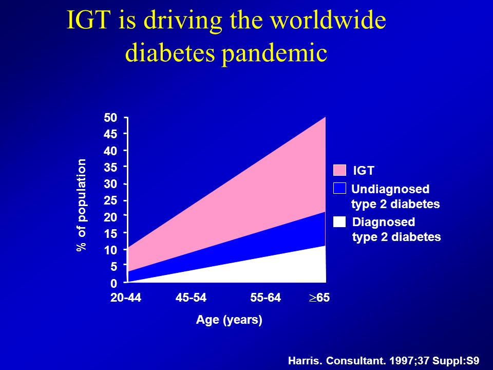 IGT is driving the worldwide diabetes pandemic