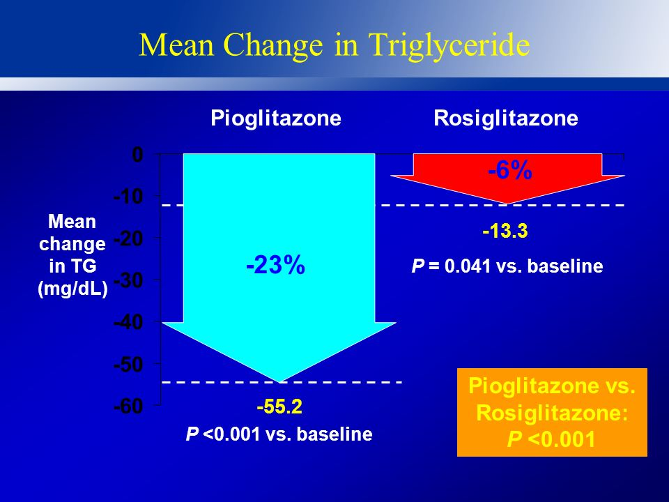 Mean Change in Triglyceride