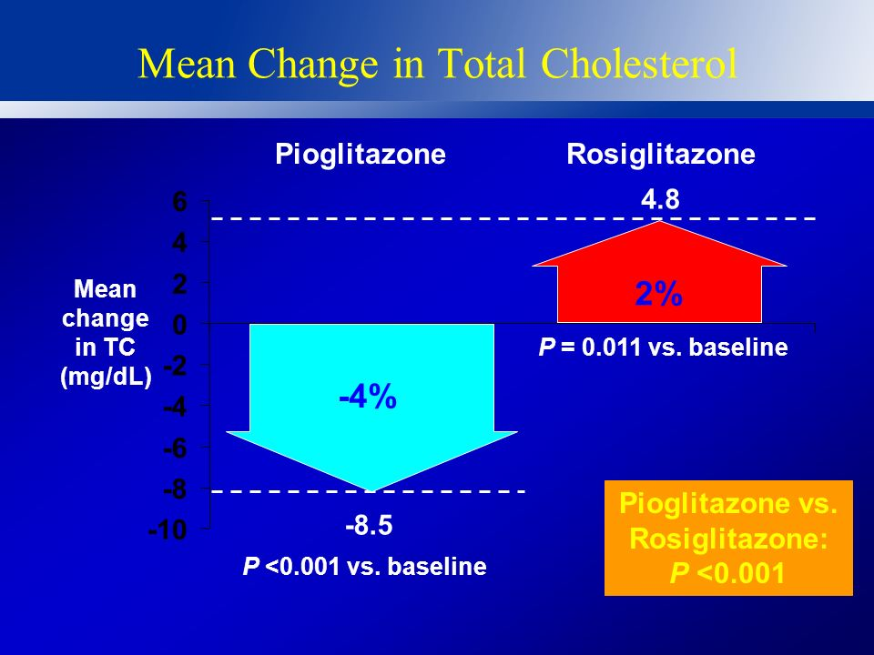 Mean Change in Total Cholesterol