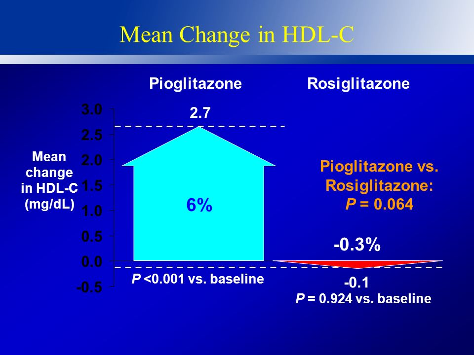Mean change in HDL-C (mg/dL) Pioglitazone vs. Rosiglitazone: P = 0.064